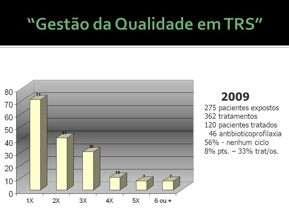 2009 275 pacientes expostos 362 tratamentos 120 pacientes tratados