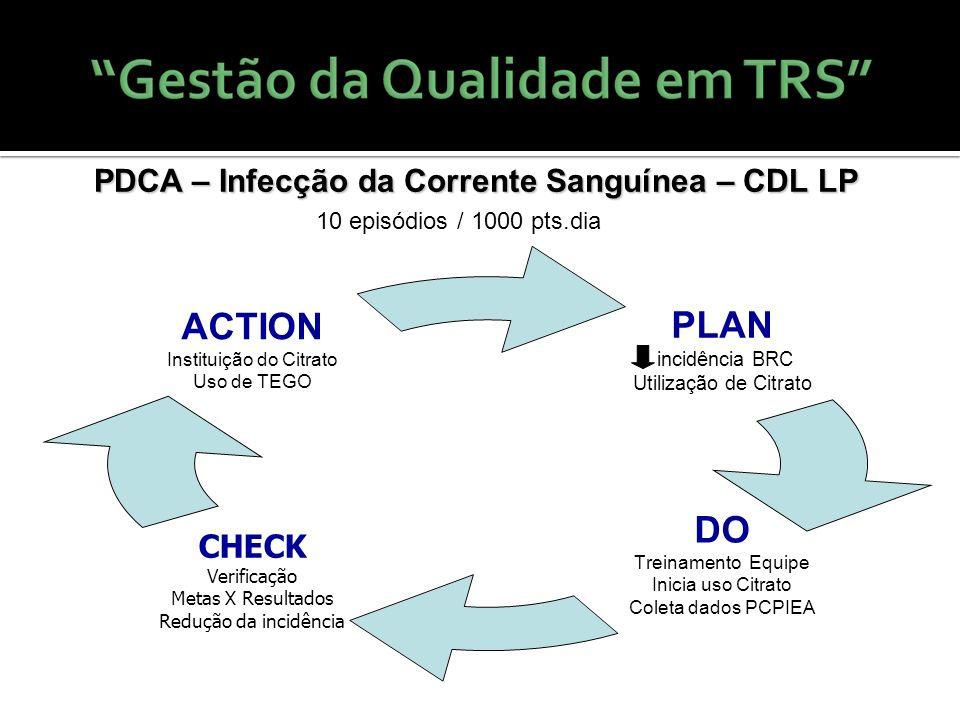 PDCA – Infecção da Corrente Sanguínea – CDL LP