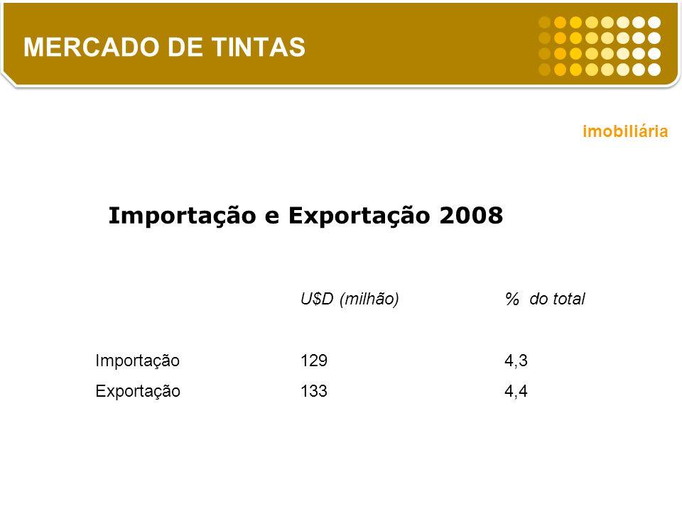 MERCADO DE TINTAS Importação e Exportação 2008 imobiliária
