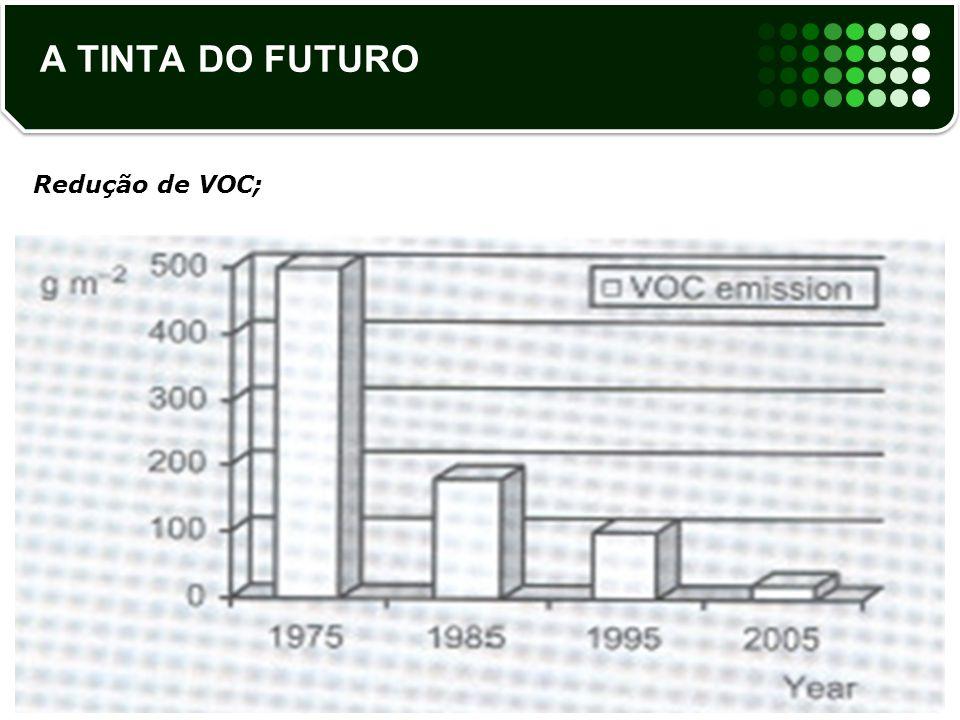 A TINTA DO FUTURO Redução de VOC;