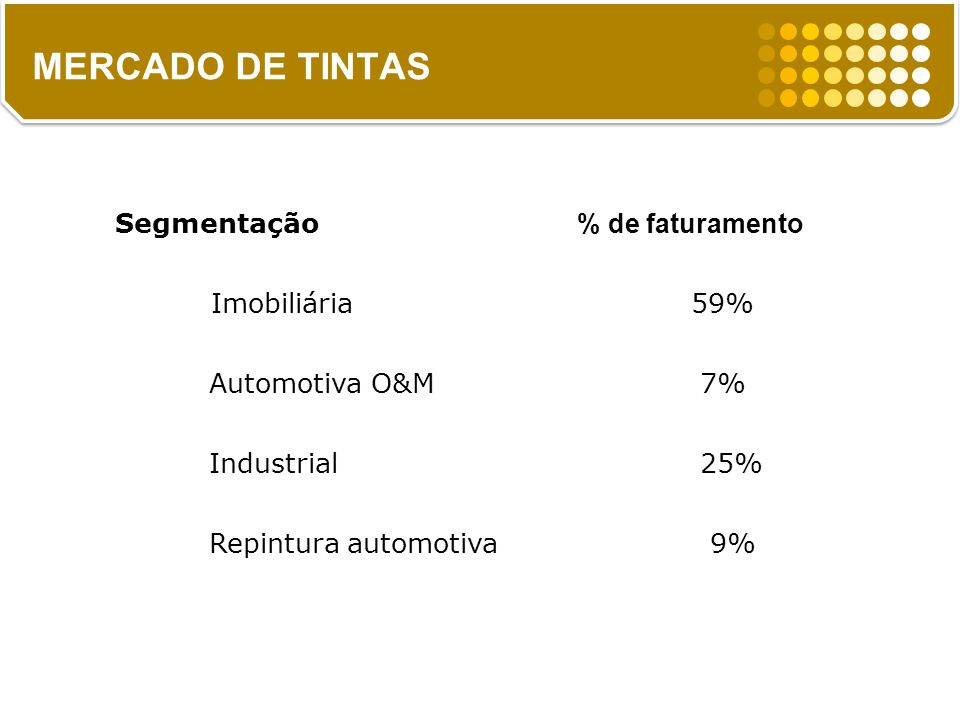 MERCADO DE TINTAS Segmentação % de faturamento Imobiliária 59%