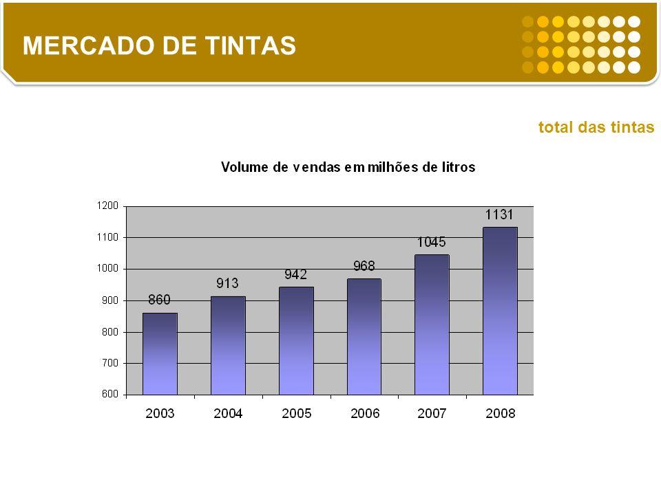 MERCADO DE TINTAS total das tintas 8%
