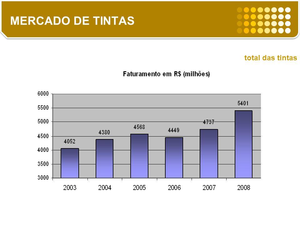 MERCADO DE TINTAS total das tintas 14%