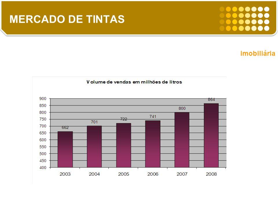 MERCADO DE TINTAS imobiliária 8% 2,5% 13% 2,5%