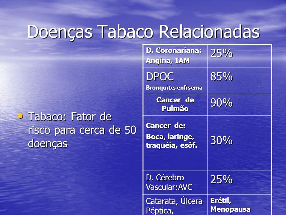 Doenças Tabaco Relacionadas