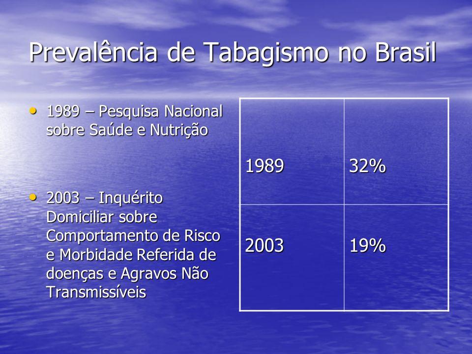 Prevalência de Tabagismo no Brasil