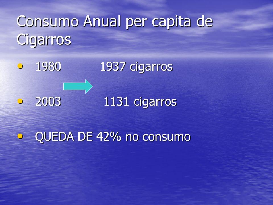 Consumo Anual per capita de Cigarros