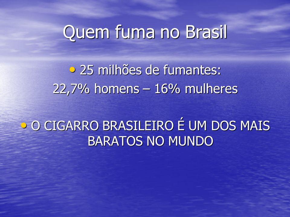O CIGARRO BRASILEIRO É UM DOS MAIS BARATOS NO MUNDO