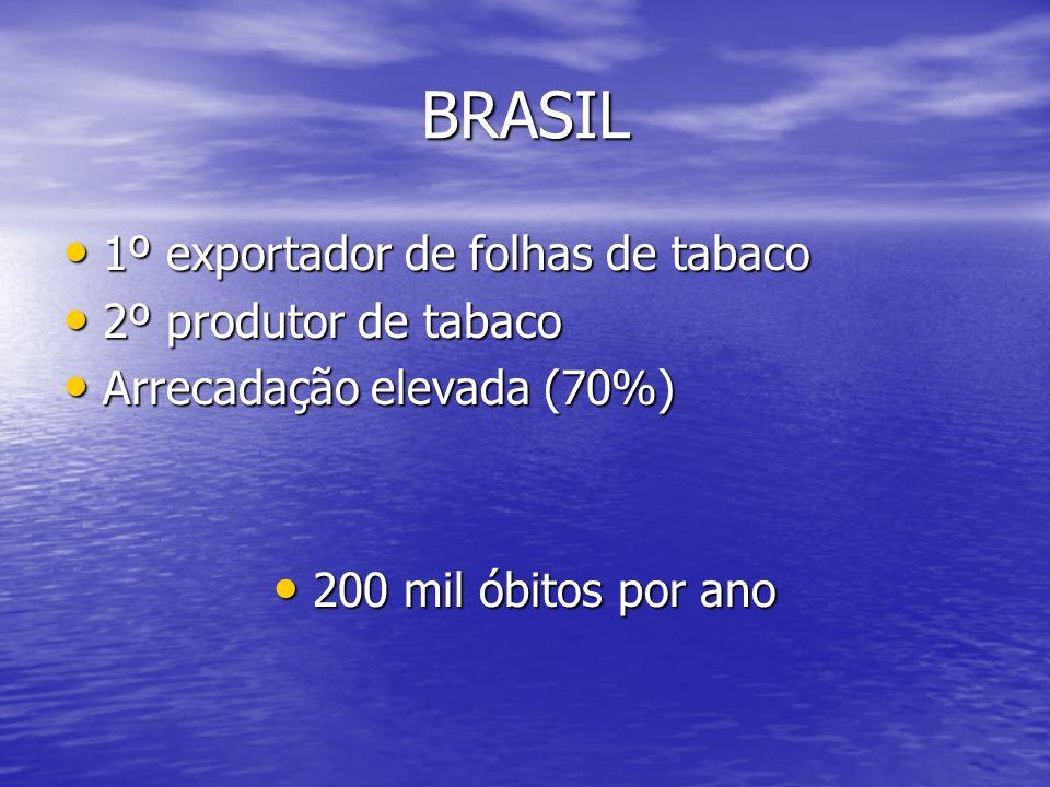BRASIL 1º exportador de folhas de tabaco 2º produtor de tabaco