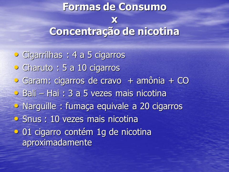 Formas de Consumo x Concentração de nicotina
