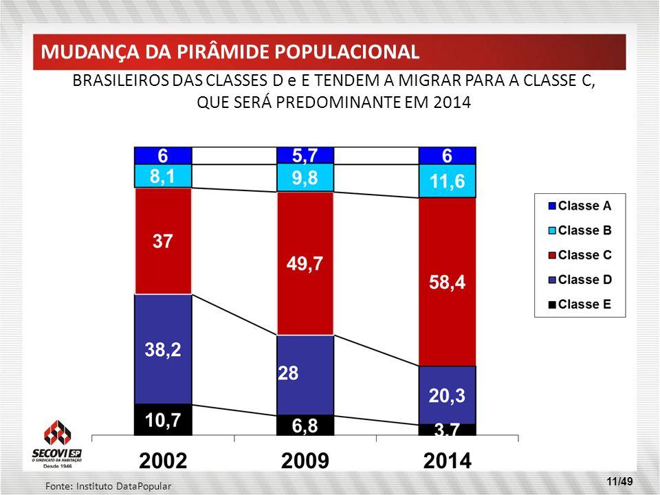 MUDANÇA DA PIRÂMIDE POPULACIONAL