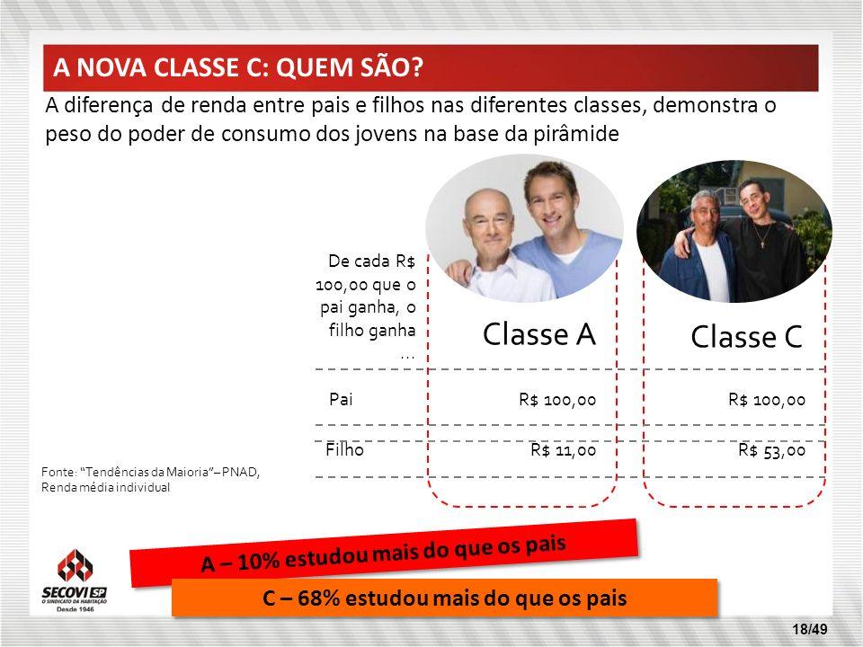 Classe A Classe C A NOVA CLASSE C: QUEM SÃO