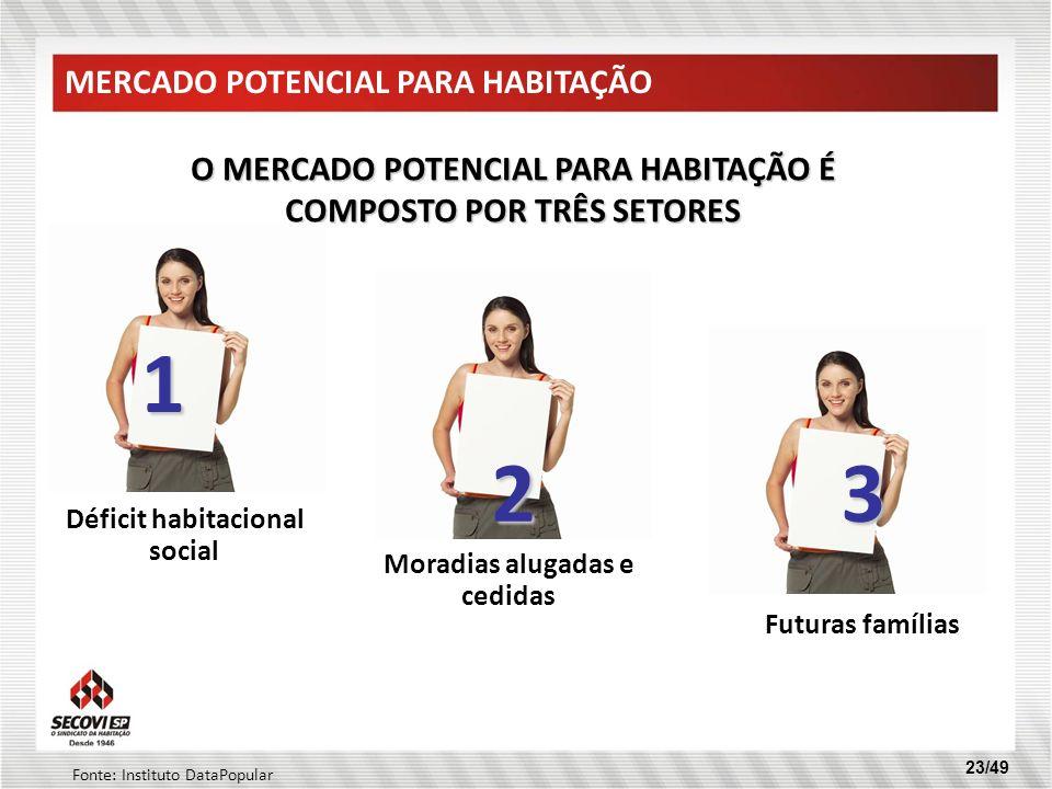 MERCADO POTENCIAL PARA HABITAÇÃO