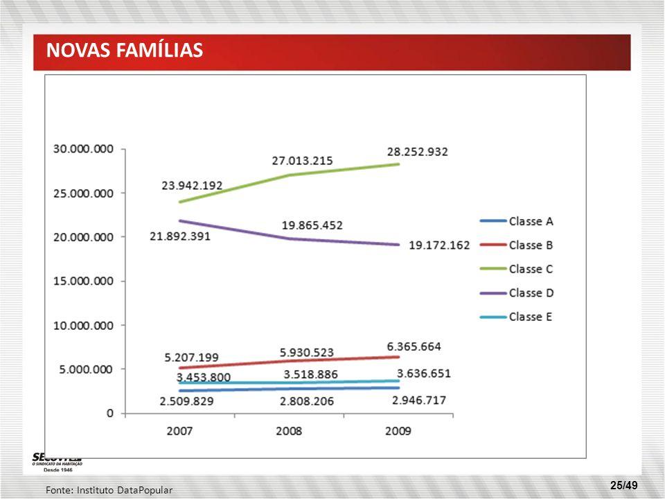 Novas famílias Fonte: Instituto DataPopular