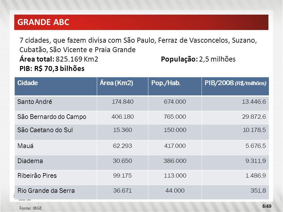 GRANDE ABC 7 cidades, que fazem divisa com São Paulo, Ferraz de Vasconcelos, Suzano, Cubatão, São Vicente e Praia Grande.