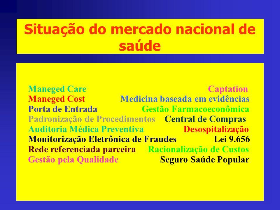 Situação do mercado nacional de saúde