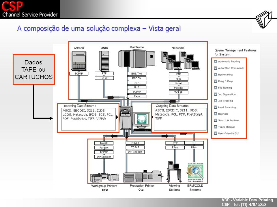 A composição de uma solução complexa – Vista geral