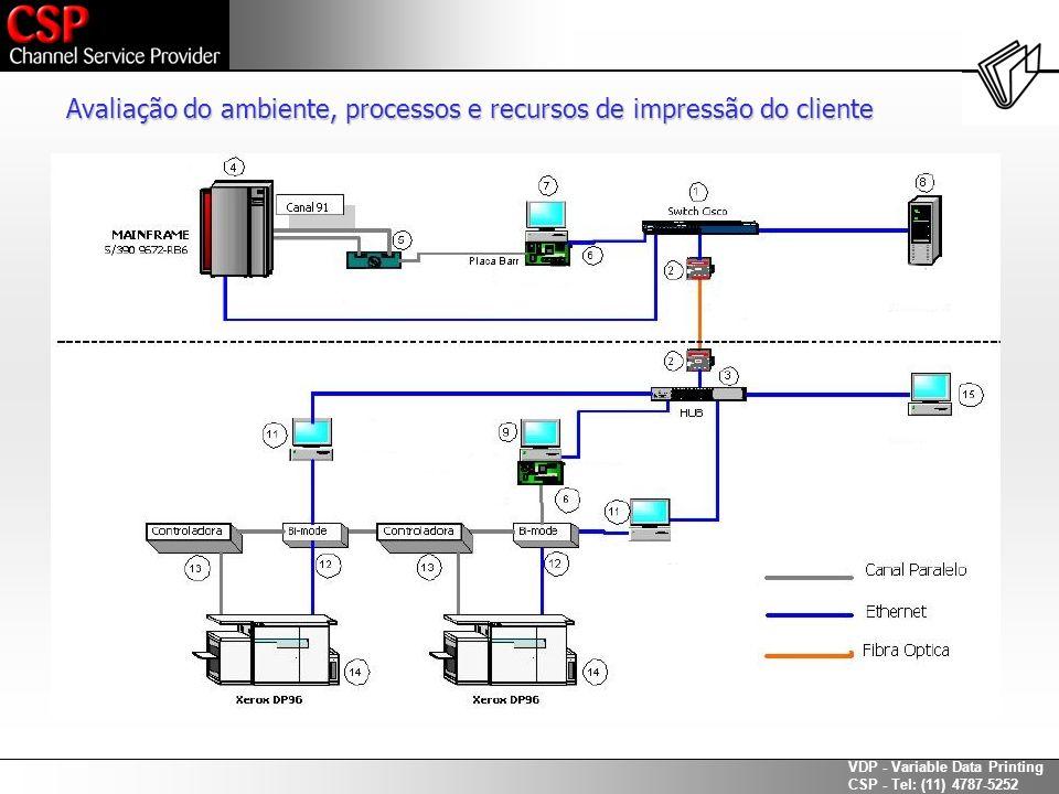 Avaliação do ambiente, processos e recursos de impressão do cliente