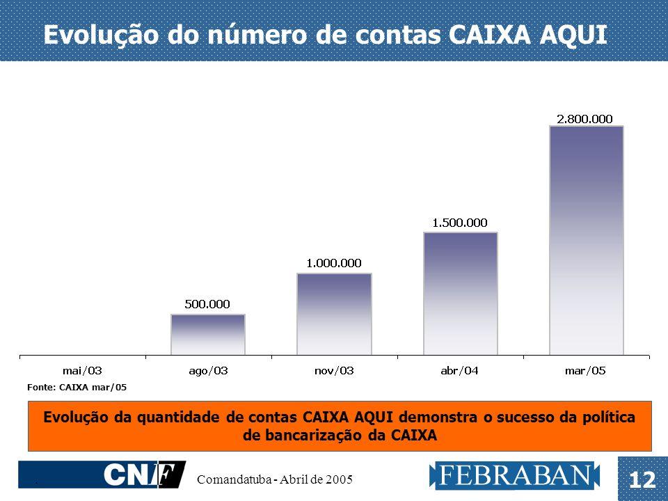 Evolução do número de contas CAIXA AQUI