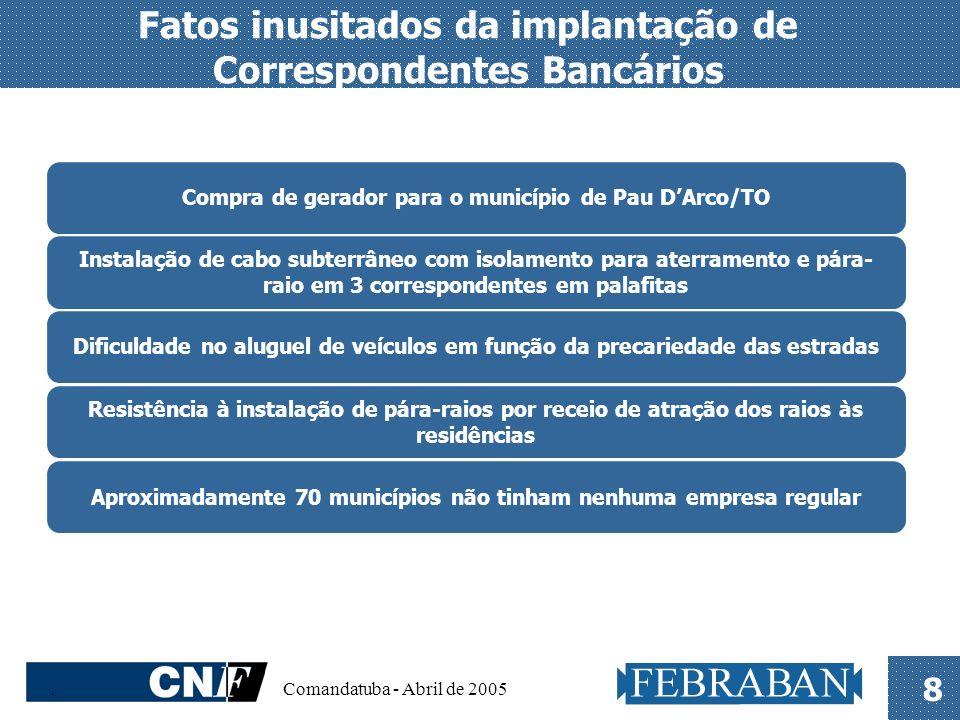 Fatos inusitados da implantação de Correspondentes Bancários