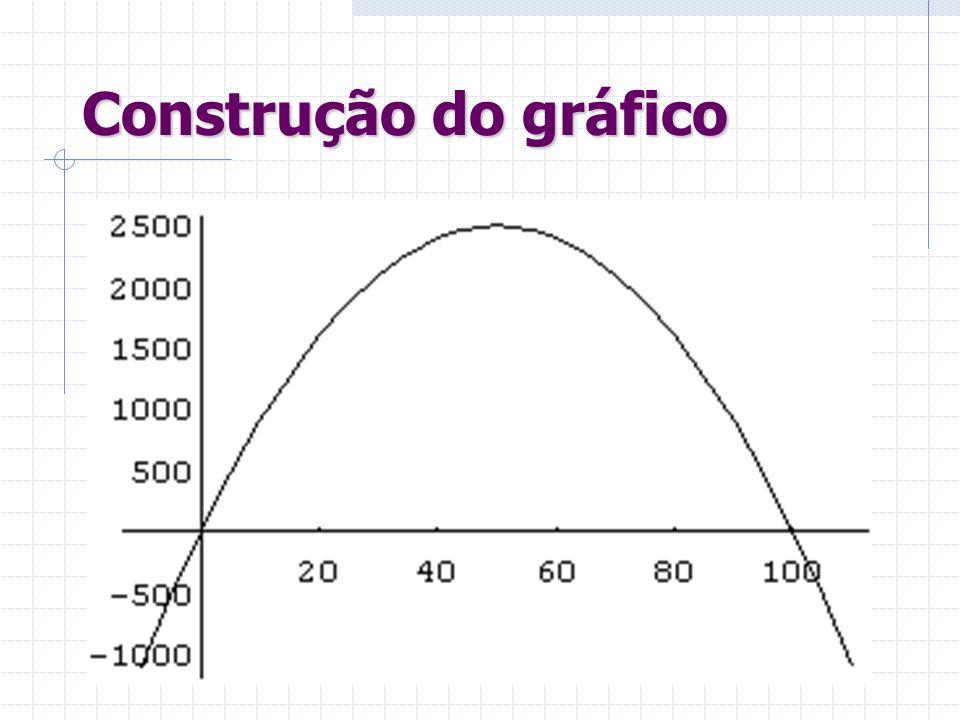 Construção do gráfico