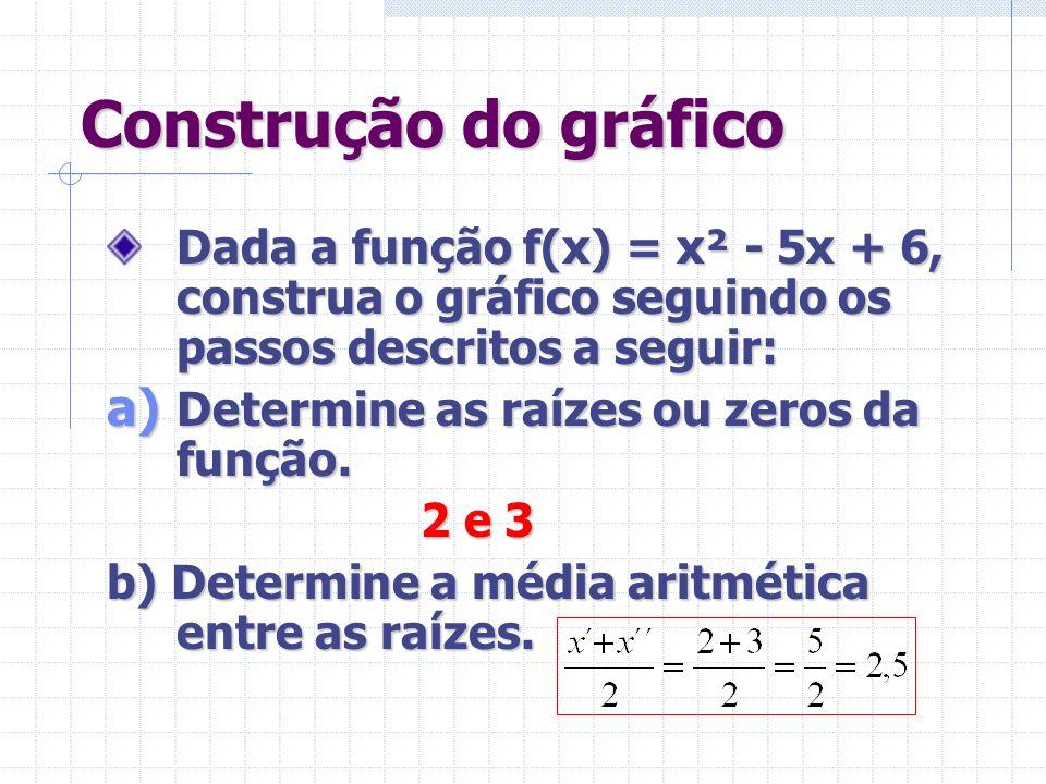 Construção do gráfico Dada a função f(x) = x² - 5x + 6, construa o gráfico seguindo os passos descritos a seguir: