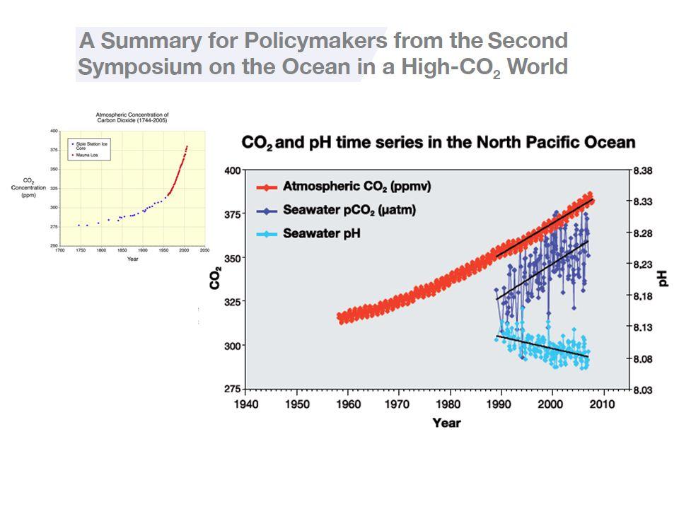 Figura à esquerda mostrando o aumento temporal de CO2 na atmosfera