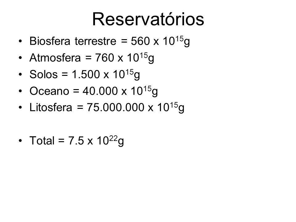 Reservatórios Biosfera terrestre = 560 x 1015g Atmosfera = 760 x 1015g