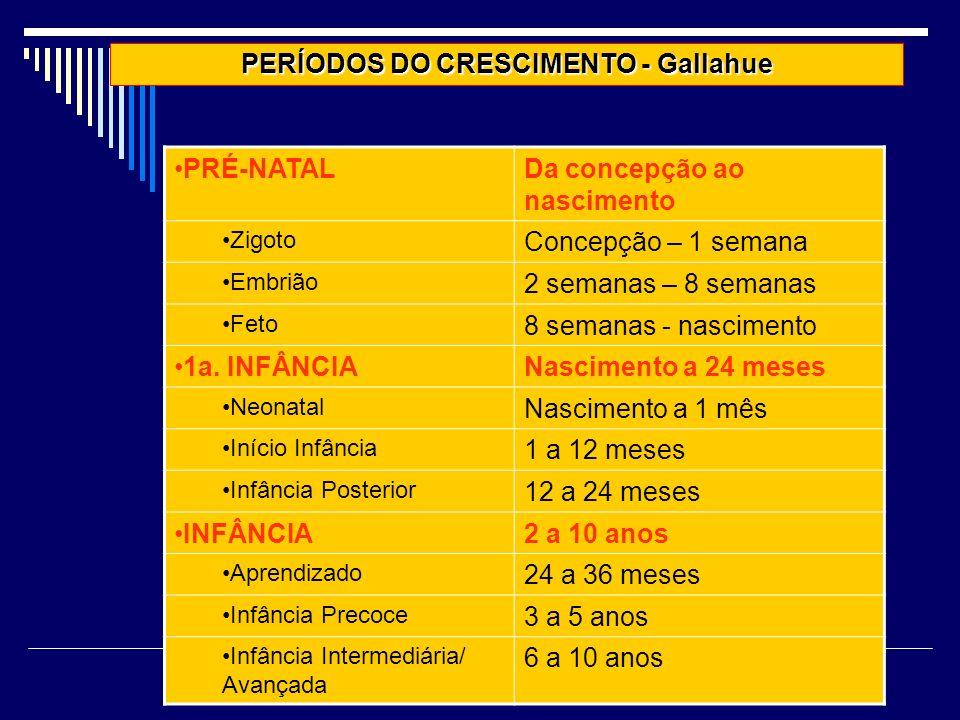 PERÍODOS DO CRESCIMENTO - Gallahue