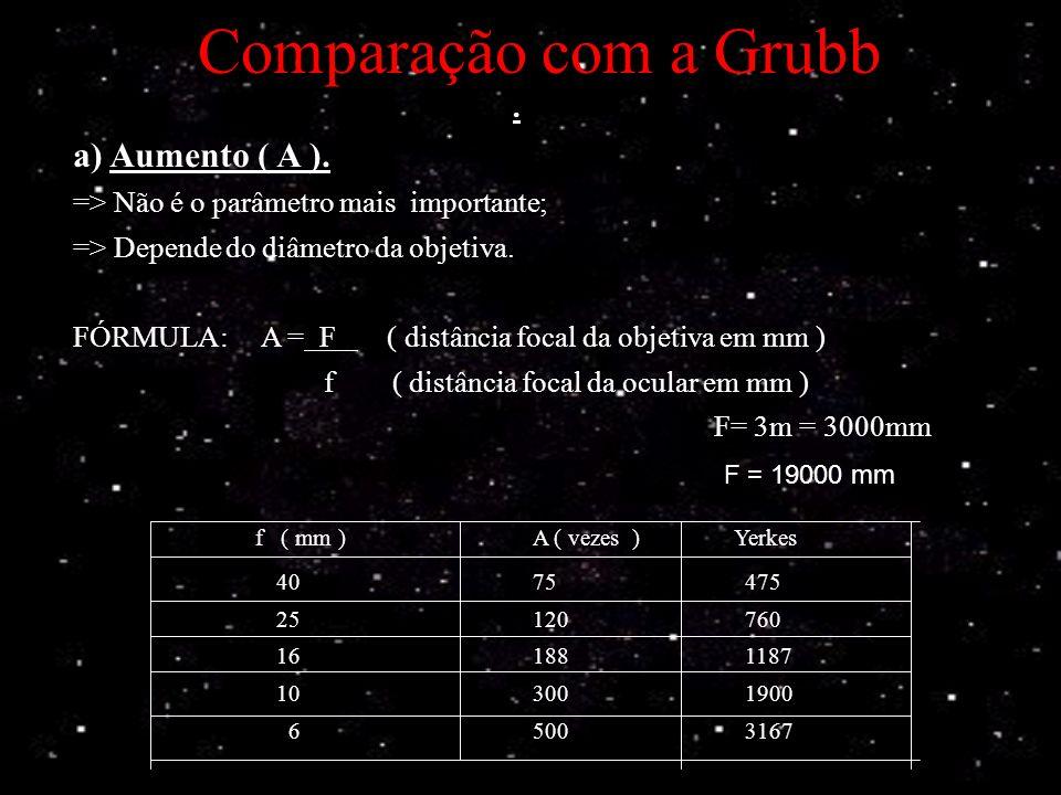 Comparação com a Grubb a) Aumento ( A ). .