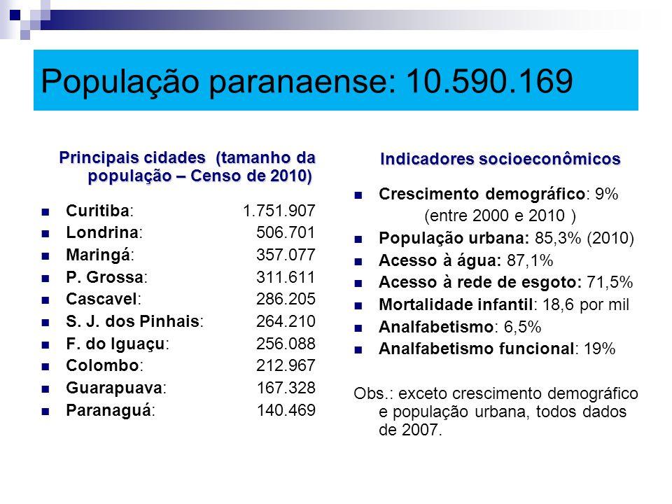 População paranaense: 10.590.169