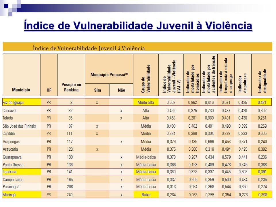 Índice de Vulnerabilidade Juvenil à Violência