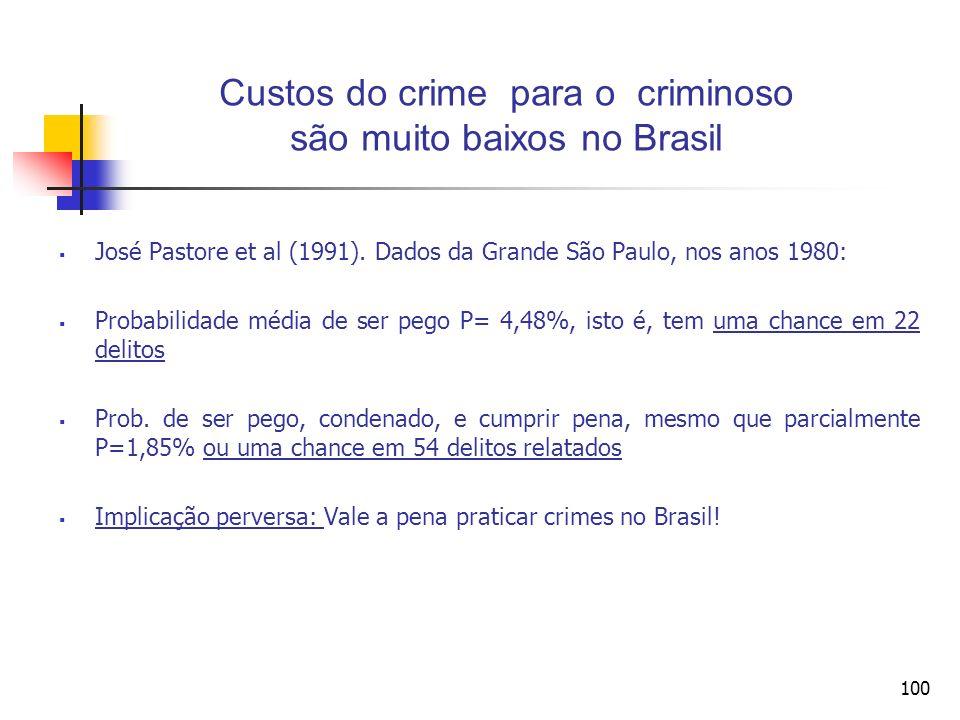 Custos do crime para o criminoso são muito baixos no Brasil