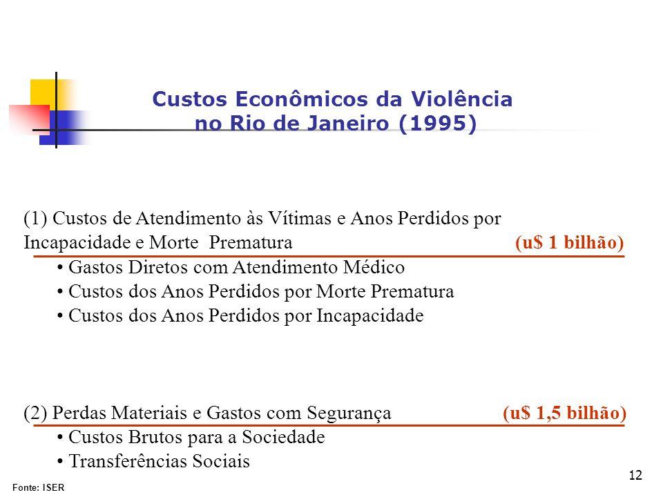 Custos Econômicos da Violência