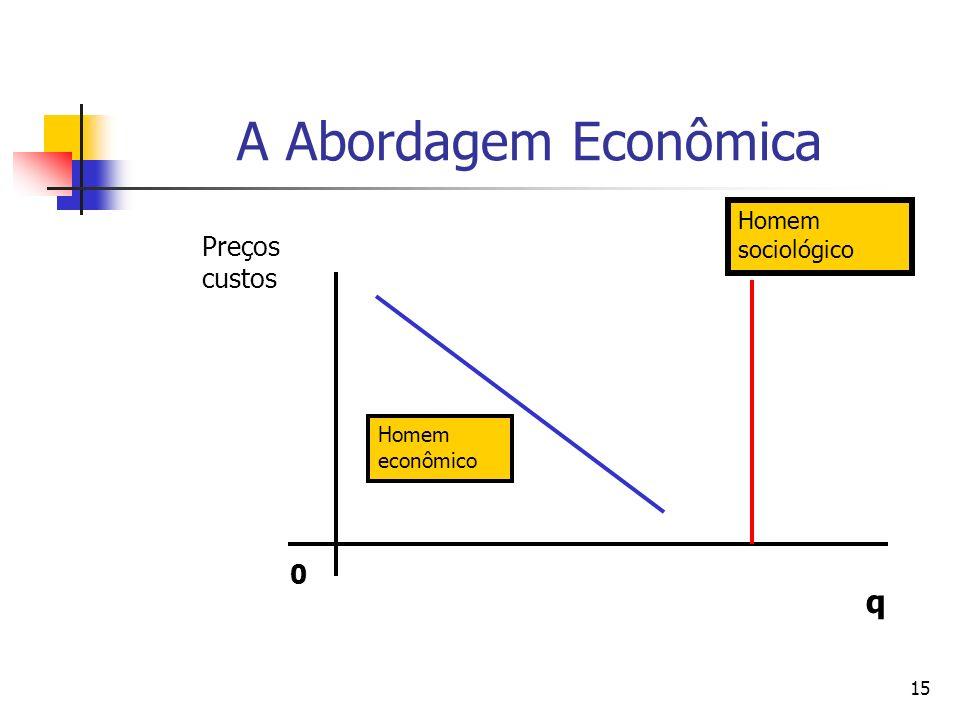 A Abordagem Econômica q Preços custos Homem sociológico