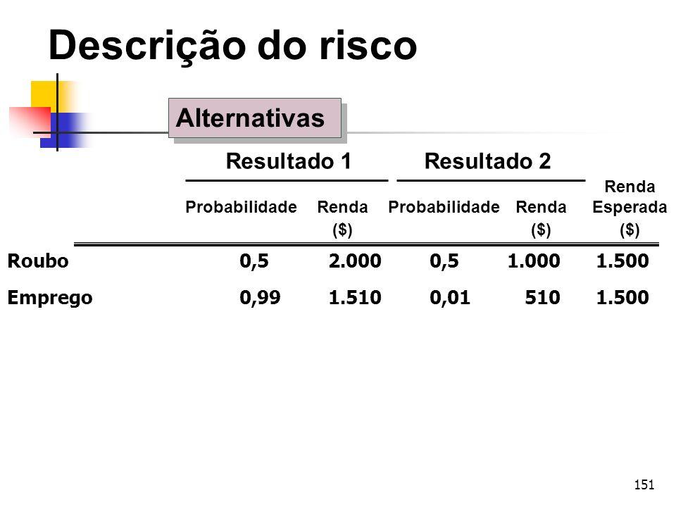 Descrição do risco Alternativas Resultado 1 Resultado 2 Renda