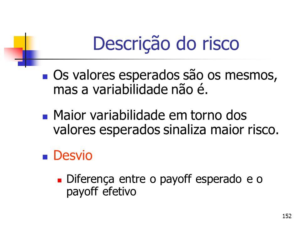 Descrição do riscoOs valores esperados são os mesmos, mas a variabilidade não é.