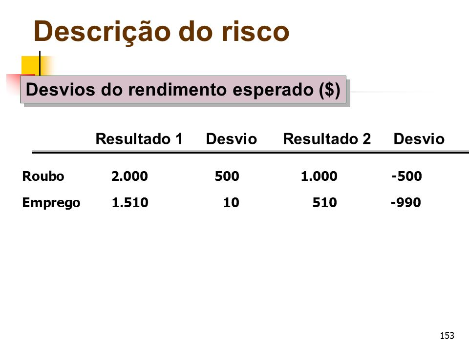 Desvios do rendimento esperado ($)