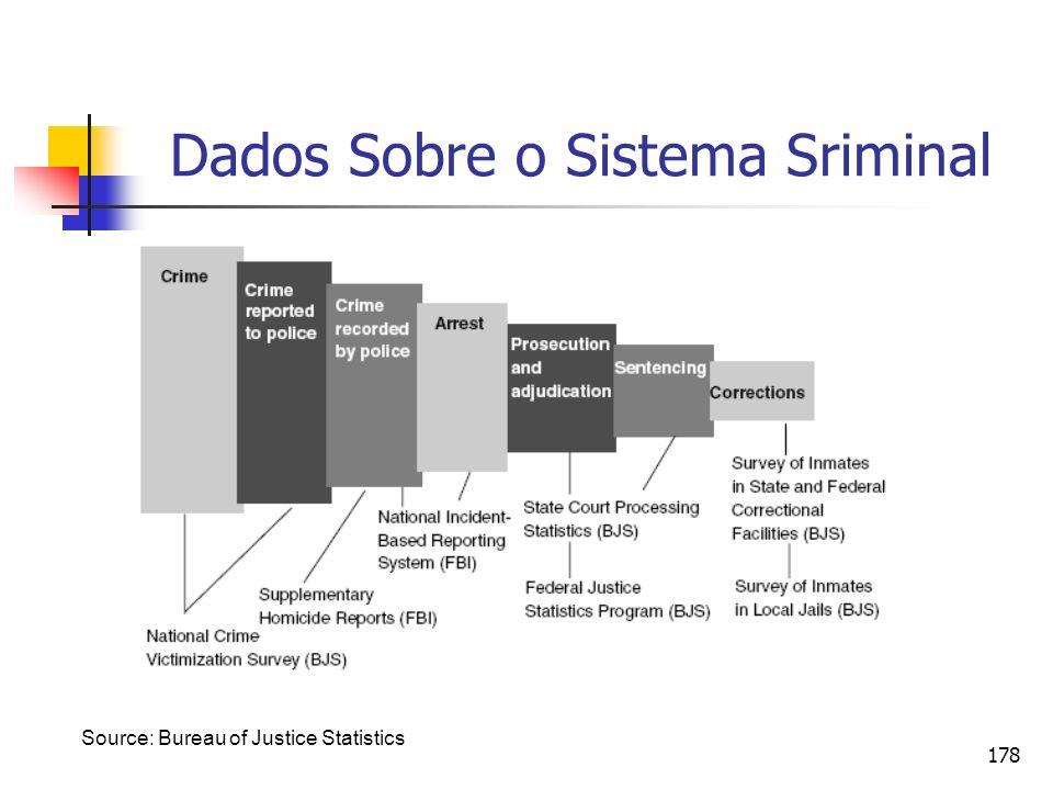 Dados Sobre o Sistema Sriminal