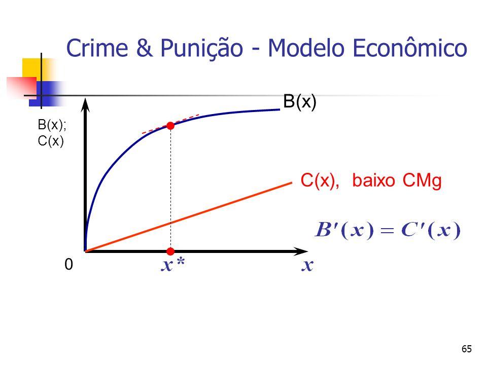 Crime & Punição - Modelo Econômico