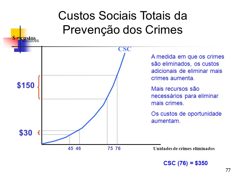 Custos Sociais Totais da
