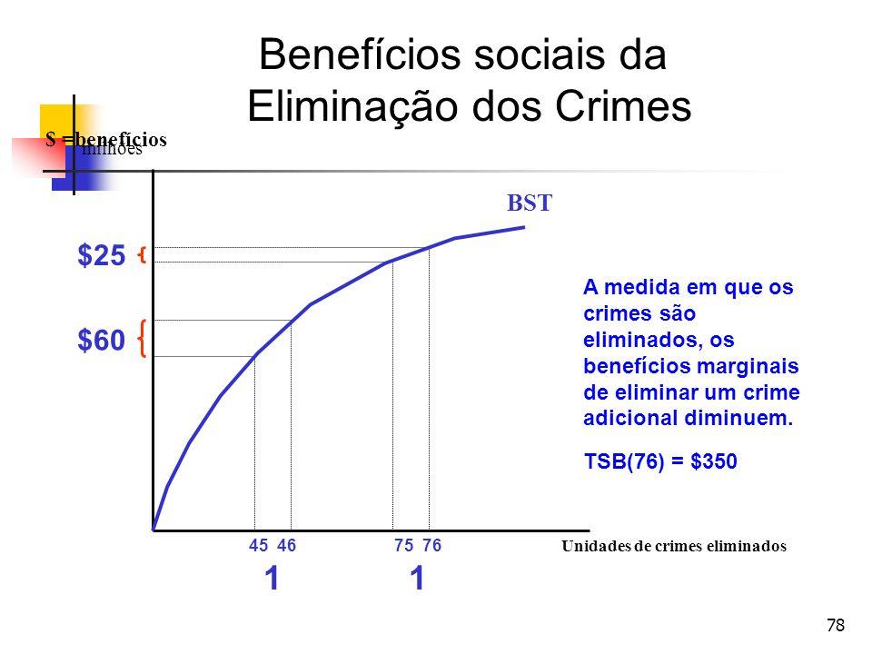 Benefícios sociais da Eliminação dos Crimes 1 $25 $60 BST