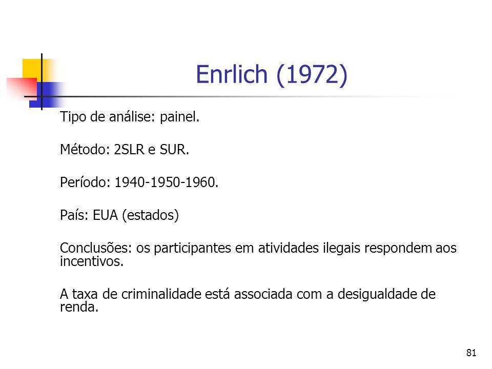 Enrlich (1972) Tipo de análise: painel. Método: 2SLR e SUR.