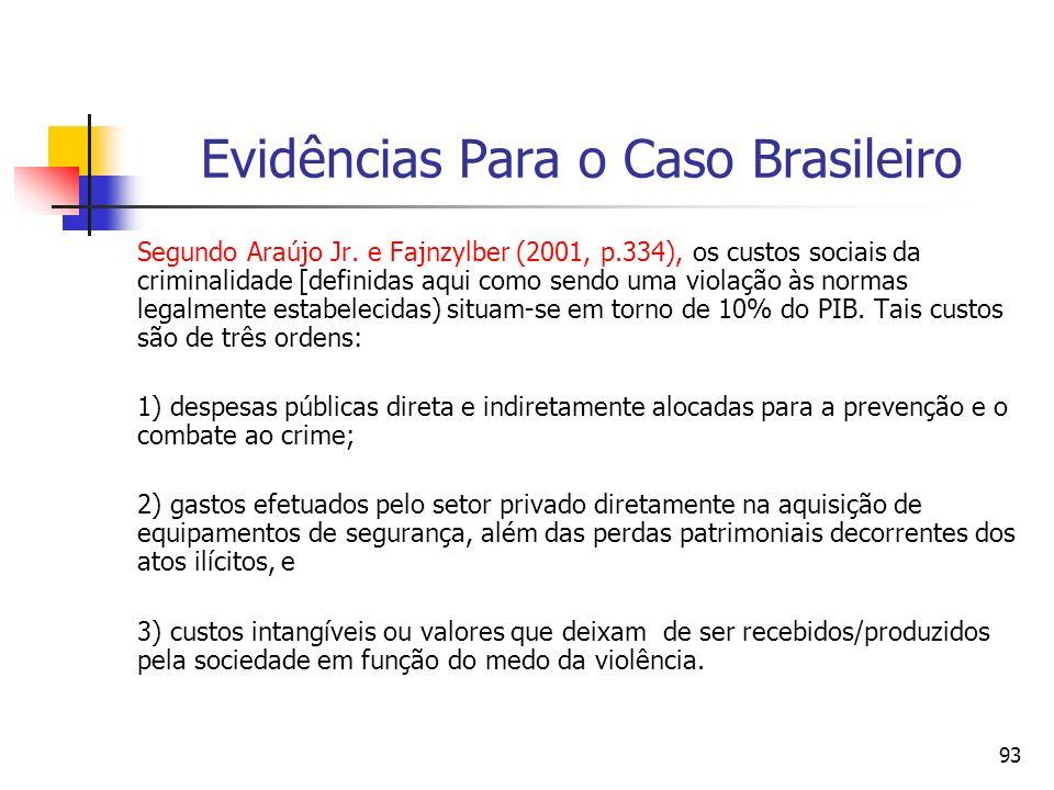 Evidências Para o Caso Brasileiro