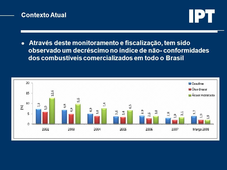 Contexto Atual  Através deste monitoramento e fiscalização, tem sido. observado um decréscimo no índice de não- conformidades.
