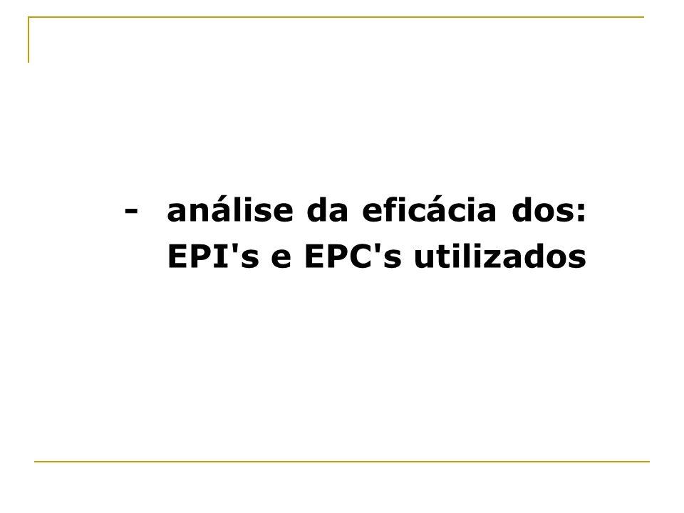 - análise da eficácia dos: