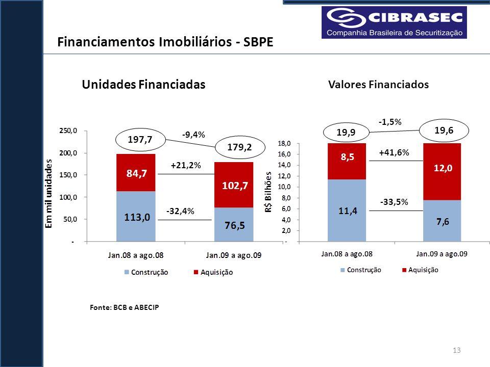 Financiamentos Imobiliários - SBPE