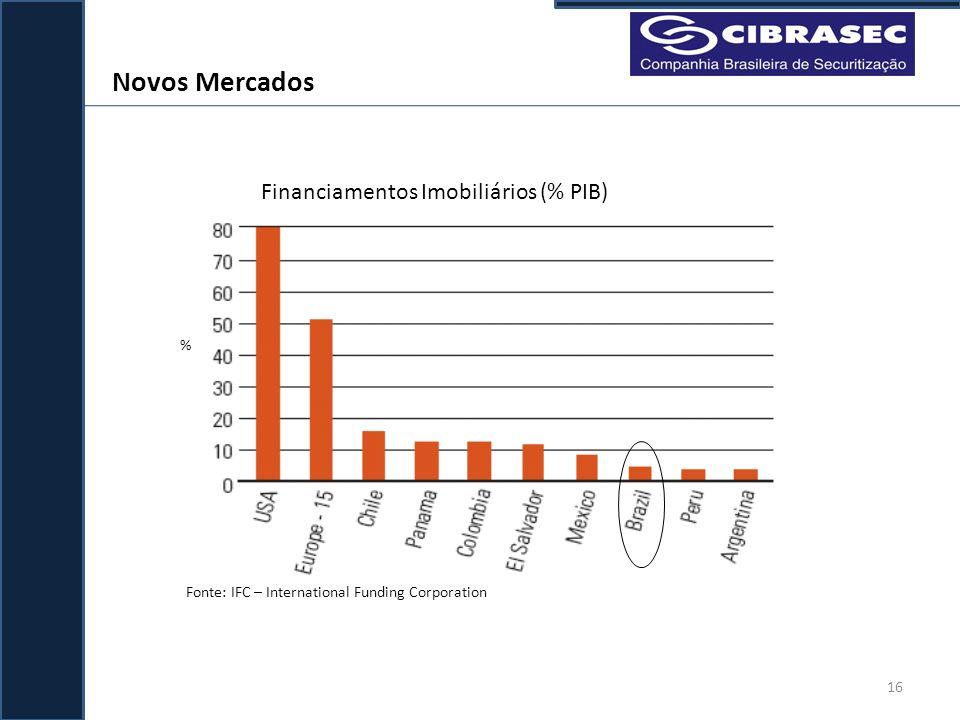 Novos Mercados Financiamentos Imobiliários (% PIB) %