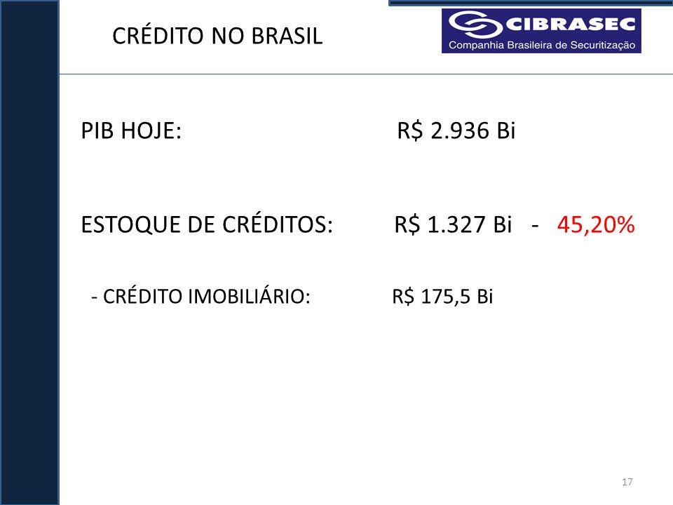 ESTOQUE DE CRÉDITOS: R$ 1.327 Bi - 45,20%