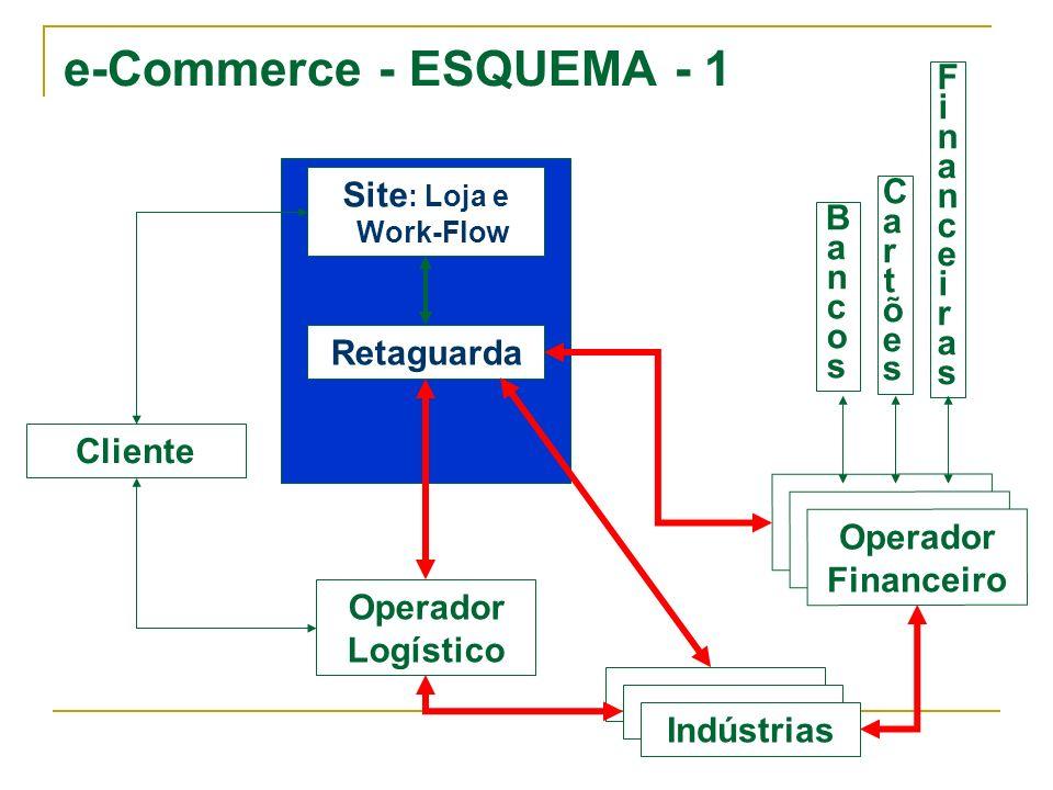 e-Commerce - ESQUEMA - 1 Financeiras Site: Loja e Work-Flow Cartões